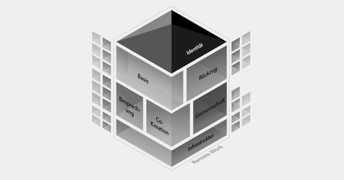 Schaubild zur Bedarfsanalyse im Workspace Consulting