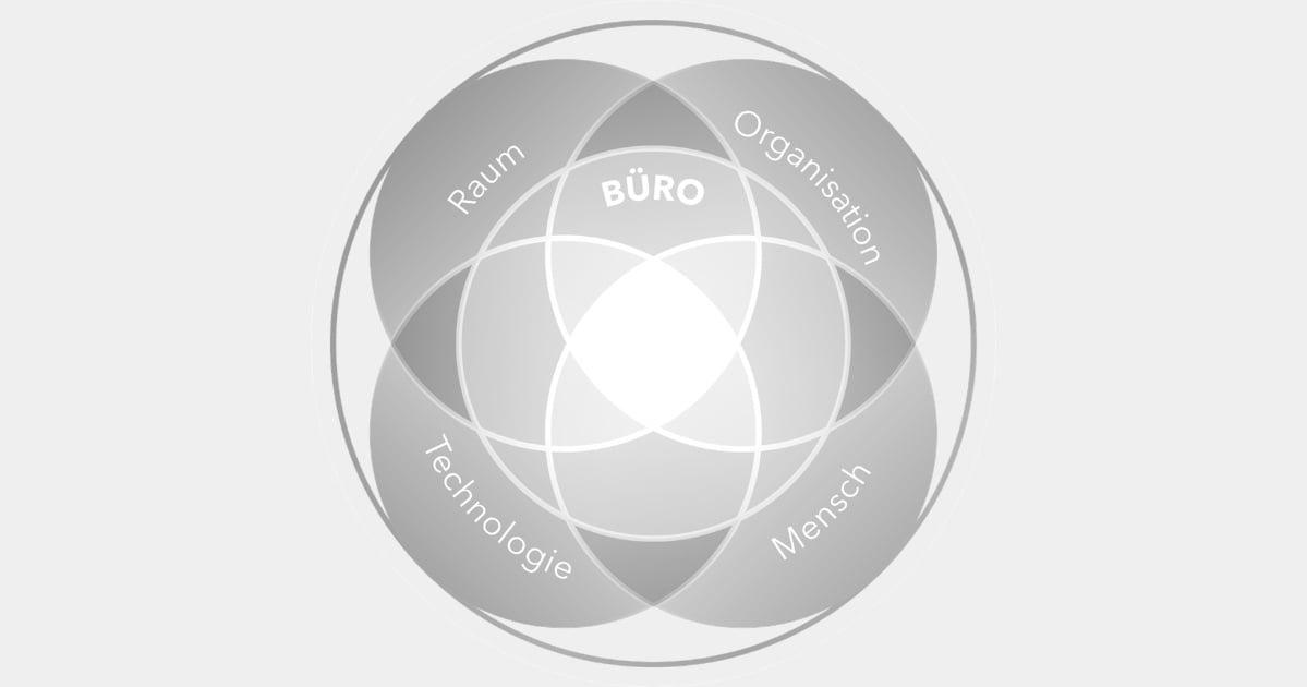 Schaubild strategischer Ziele beim Workspace Consulting