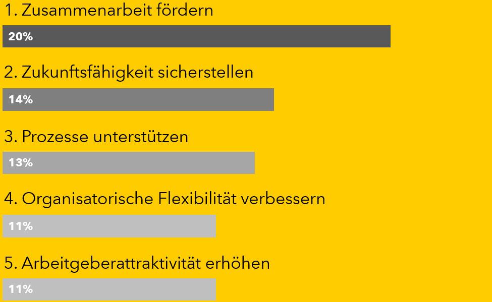 designfunktion-buerokonzepte-diagramm-1-gelb-lang-3
