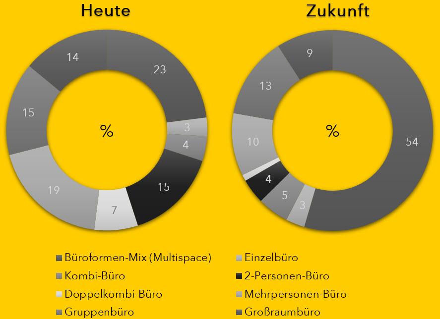 designfunktion-diagramm-bueroformen-heute-zukunft-1